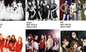 SNSD nhiều fan nhất trong các nhóm nhạc nữ Kpop