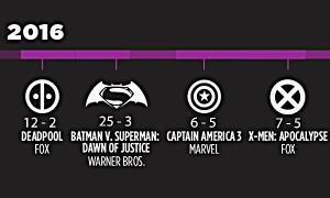 Ngày công chiếu của các bom tấn siêu anh hùng từ 2016 - 2020