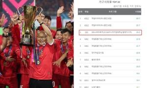 Chung kết Việt Nam - Malaysia có rating 'khủng' tại Hàn Quốc