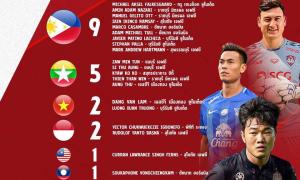 Xuân Trường, Văn Lâm vào lọt top những bản hợp đồng đáng chú ý nhất Thai League 2019