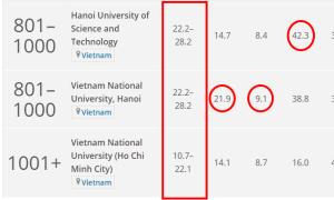Hai đại học của Việt Nam vào Top 1000 thế giới