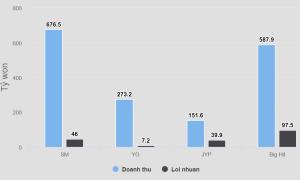 Doanh thu và lợi nhuận của YG - SM - JYP - Big Hit trong 2019