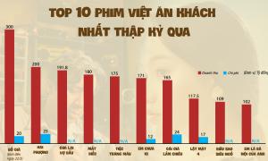 So sánh doanh thu 'Bố già' với top phim ăn khách nhất tại Việt Nam
